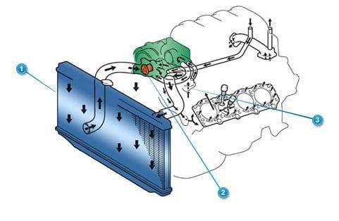 Toyota Lubrication System