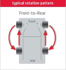 Tire Rotation Guide
