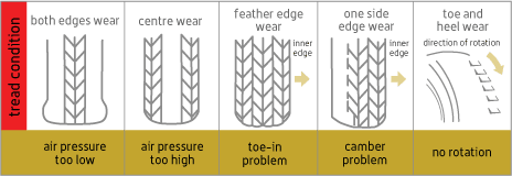 Types of Tread Wear Patterns