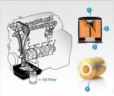Oil Filter Function